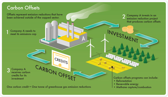 Carbon Trading and Carbon Offset